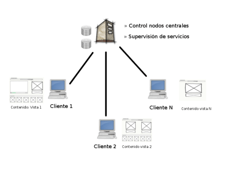 Architecture - Server and clients infrastructure