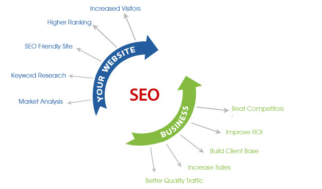 SEO Services - What Is The Need For Affordable Packages?