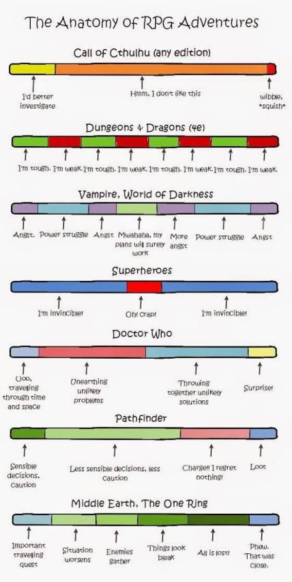 Anatomy of rpg adventures meme