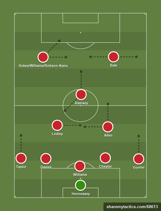Gales - Football tactics and formations