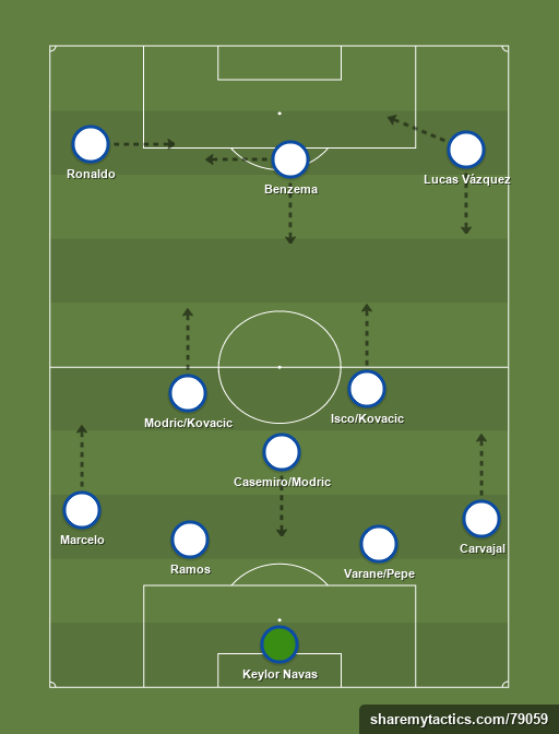 Real Madrid CF - Football tactics and formations