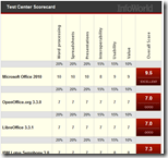 Klarer Testsieger Microsoft Office 2010: Infoworld vergleicht MS Office mit Open Office, Lotus Symphony, Google Docs etc.