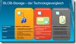 BLOB-Storage  der Technologievergleich
