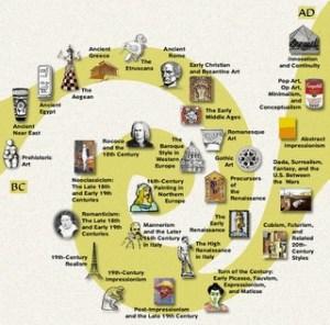 -art-history-timeline-make-a-timeline