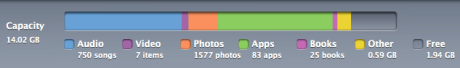 iPad Storage Media Breakdown