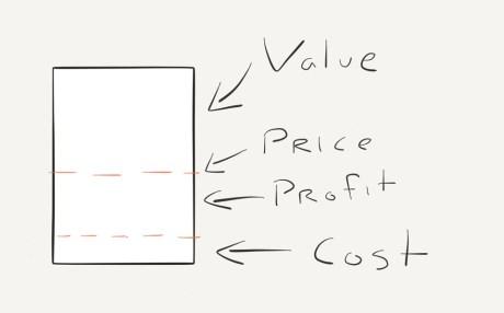 Cost Value Price