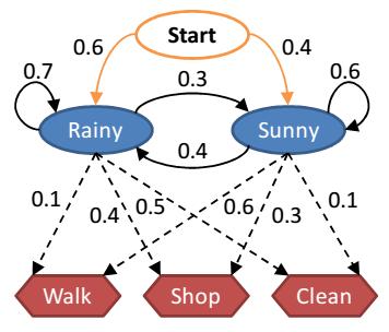 HMM Diagram
