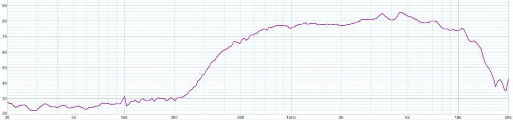 Graph uneven energy
