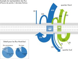Passage inférieur de la gare de Gland, aspects mobilité
