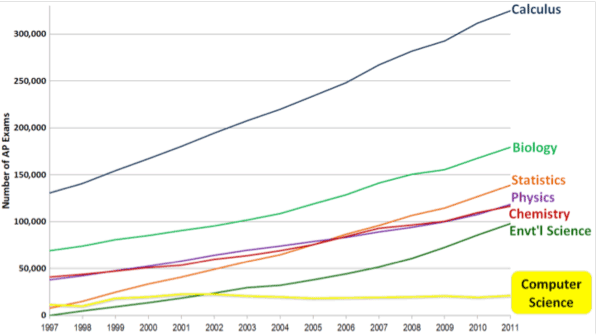 ap-exams-1997-2011