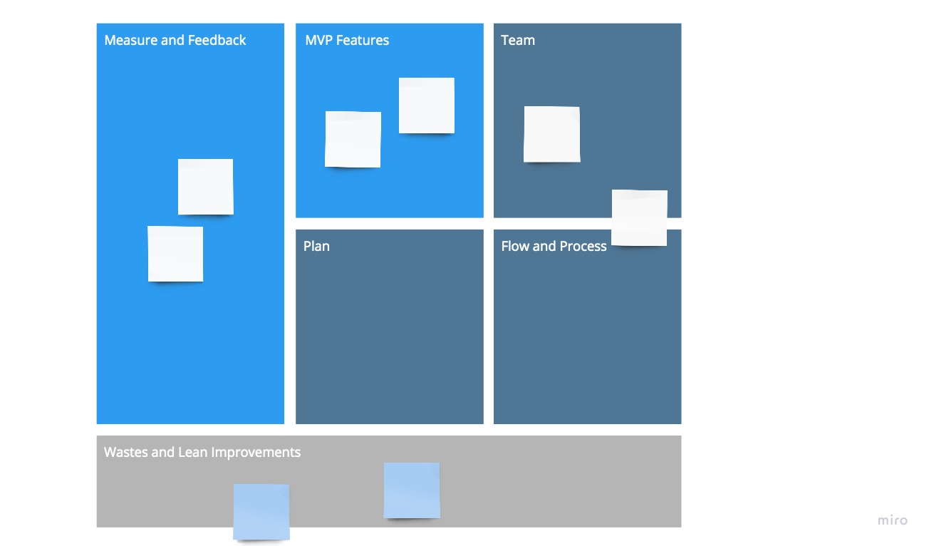 Ideation Stage Canvas – Startup Agility Framework