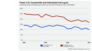 declining-gun-ownership-chart-story-top