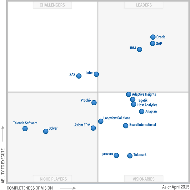 How's ranking the finance application that you are using? according to Gartner