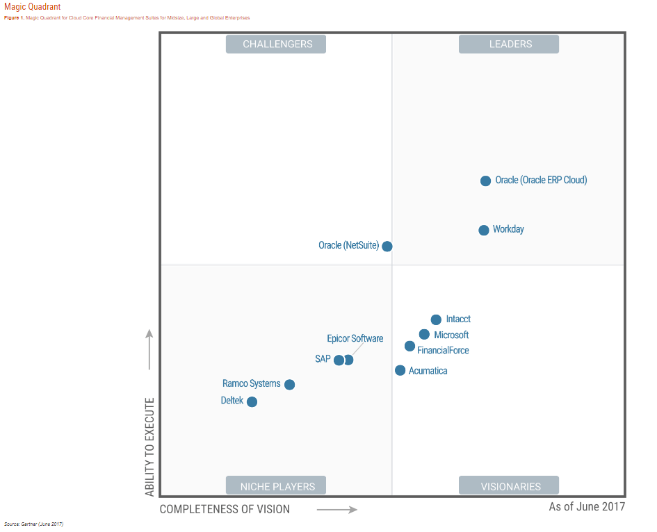 Applications de gestion financière : Magic Quadrant by