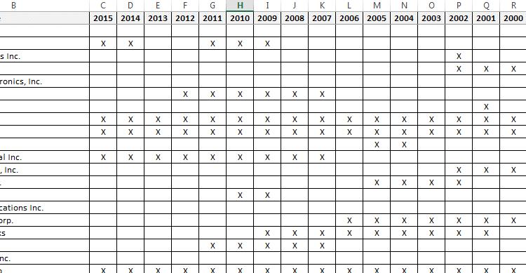 Changes to NASDAQ-100 composition