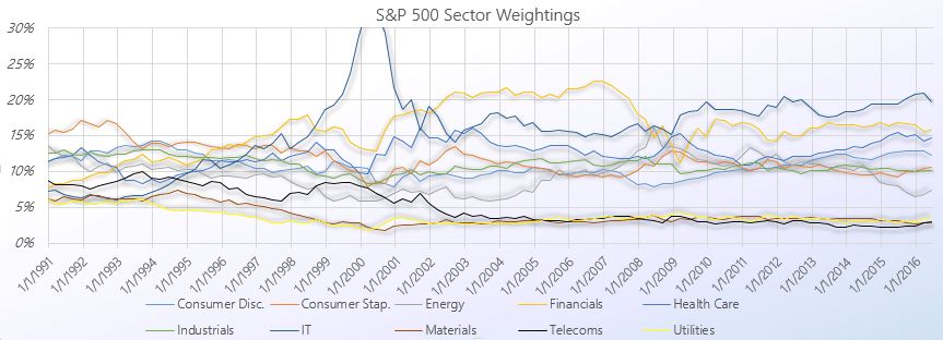 S&P 500 Sector Weightings
