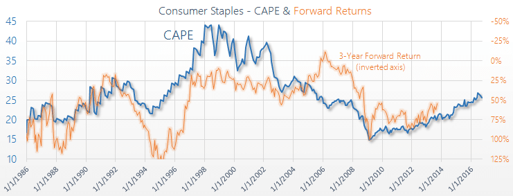 Sector Specific CAPE Shiller PE
