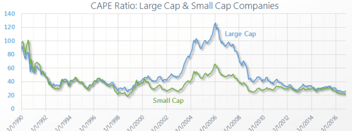 Japan CAPE Large Cap Small Cap Companies