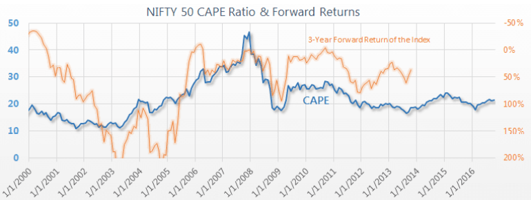 India CAPE ratio Nifty 50 Shiller PE