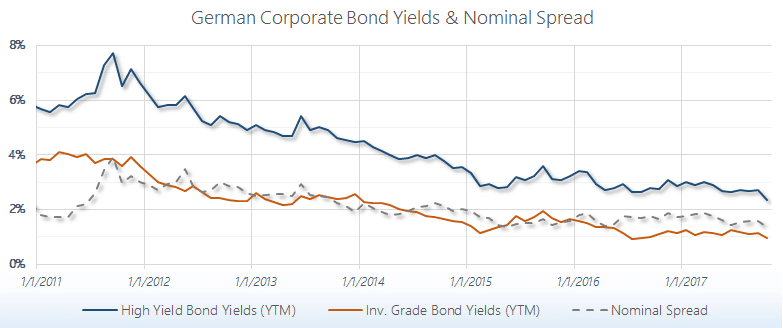 European € Corporate Bond Yields & Spread
