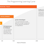 Bloc Launches Software Engineering Track, Guarantees Web Development Career