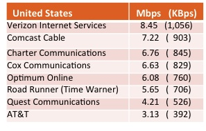 Fastest us isp 1