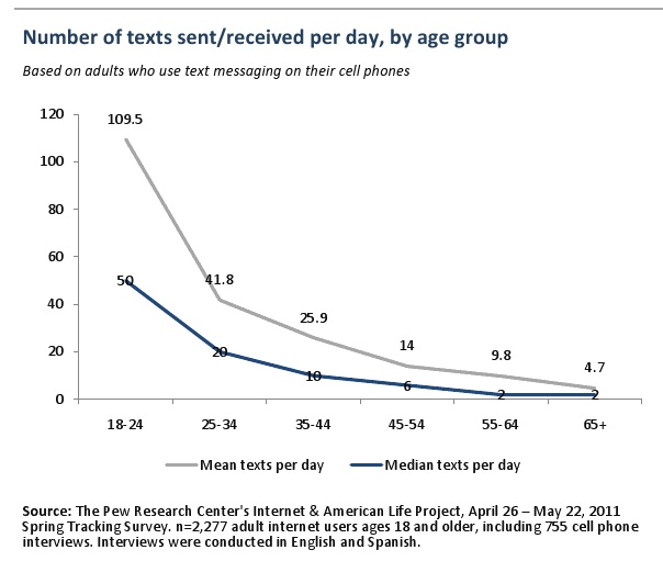 Pew texting survey numbers adults