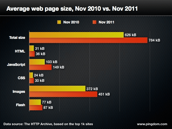 the size of the average web page in 2010 and 2011