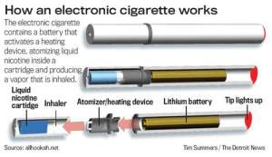 E-Cigarettes Work