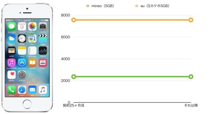 au iPhone5s mineo(マイネオ)