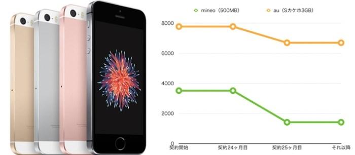 iPhoneSE 500MB mineo