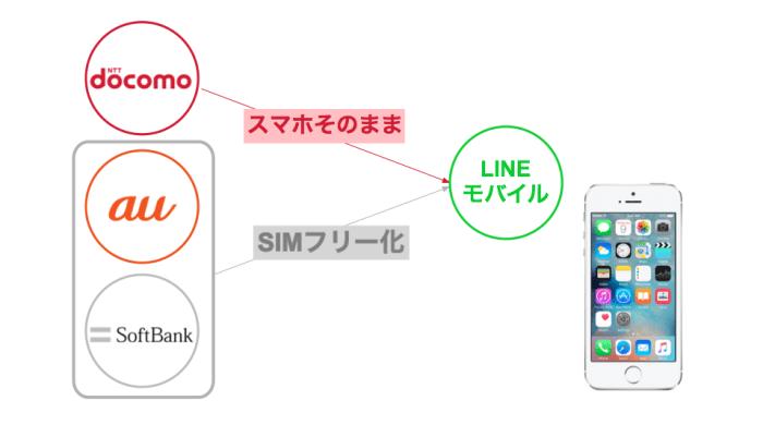 LINEモバイルはSIMフリー化が必要