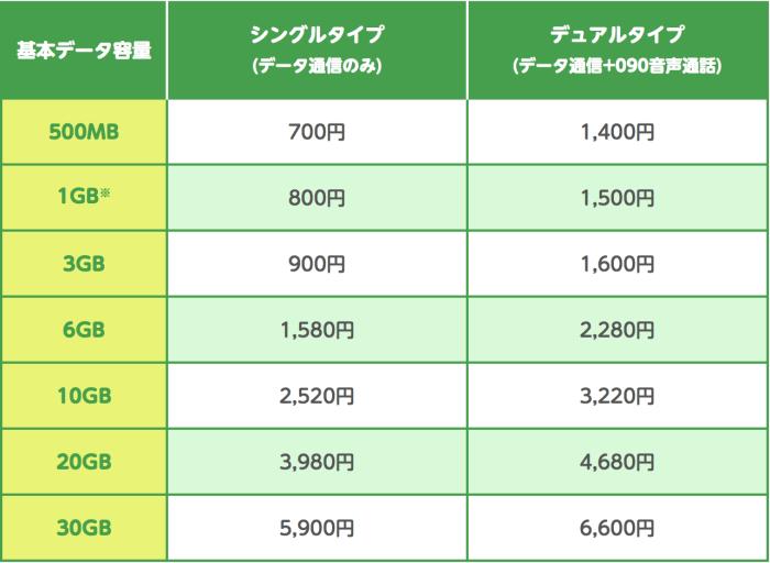 mineo dプランの料金表