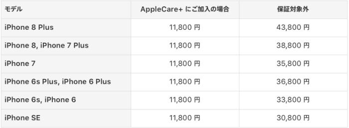 iPhone 本体修理