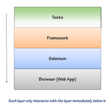 test automation framework architecture thumb Test Automation Framework Architecture