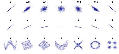 400px-Correlation_examples2_svg