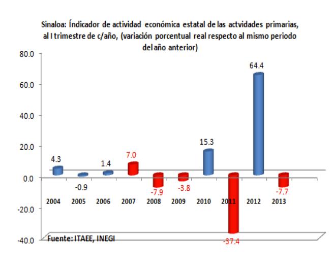 ReportedeActividadEconomica04