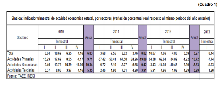 ReportedeActividadEconomica10