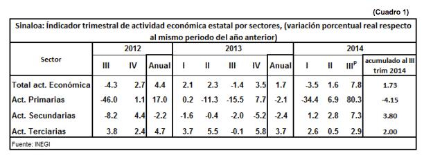 NOTICIASSinaloaenNumeros_Actividad_EconómicaEstatal02