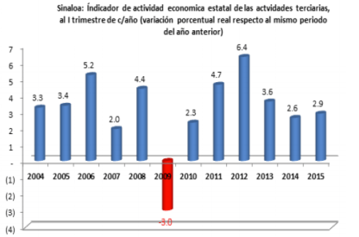 ActividadEconomica06