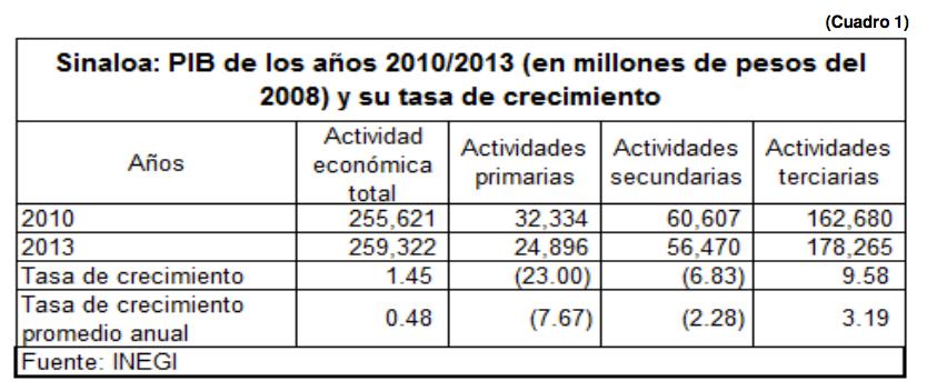 SinaloaenNumeros_2014JUN12-01