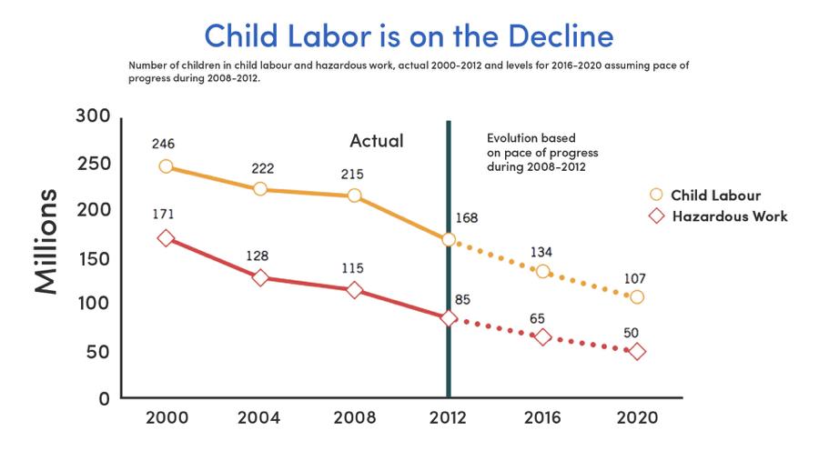 Child Labor on the decline (Source: International Labor Organization)