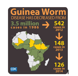 Figure 1: Global Prevalence of Guinea Worm Disease, 1986-2012. Image Credit: CDC-DPDx