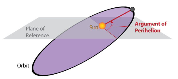 Figure 2. The argument of perihelion (red) is defined as the angle of between a plane of reference (grey) drawn with respect to the Sun and an astronomical object when that object makes it closest approach to the Sun.