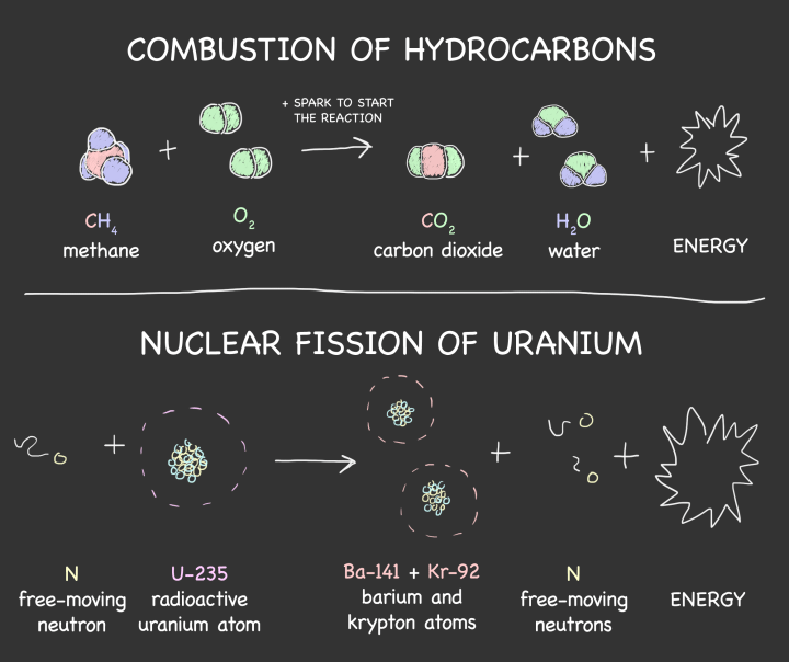 Figure 1: In both combustion and nuclear fission, the particles that make up atoms and molecules are rearranged into a more stable form, which causes a release of energy.
