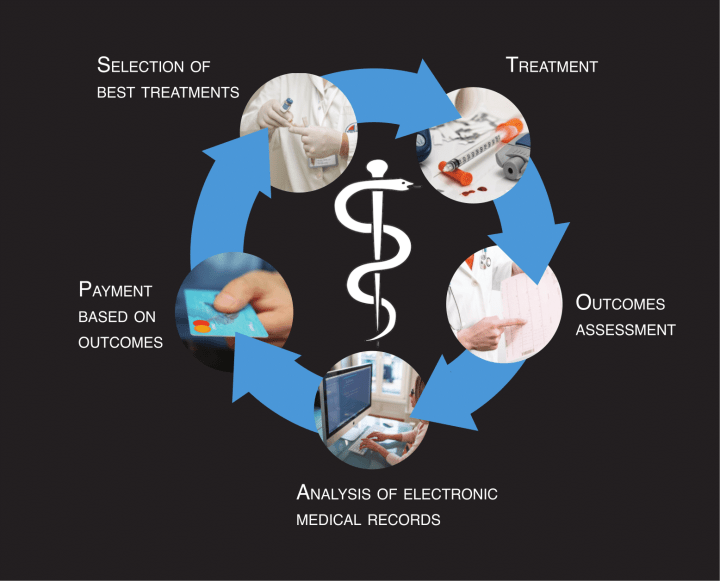 Figure 1: In an outcomes-based healthcare framework how well patients respond to a given treatment informs the size of the payment for that treatment. Over time this flow of information can be used to select the best treatments for a given condition.