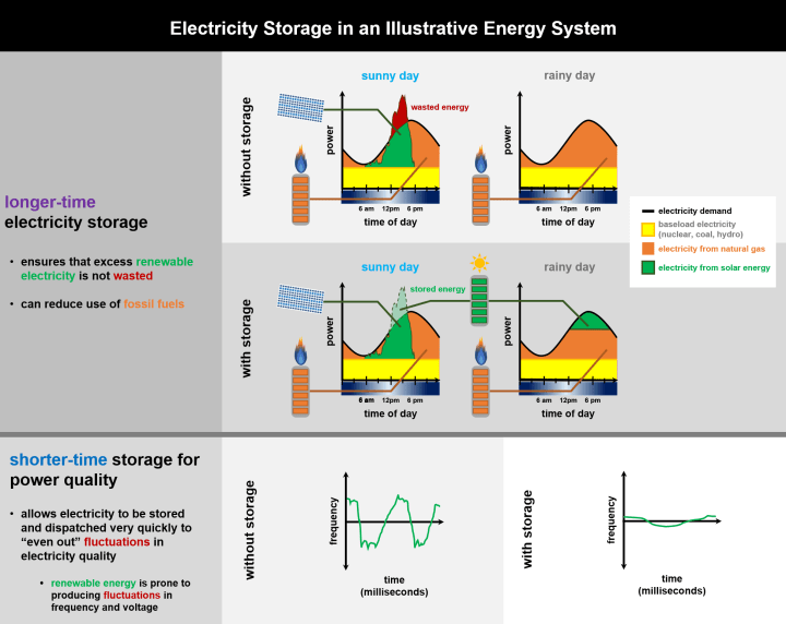 "Figure 1: Top: Electricity demand and supply over the course of two typical days, for a prototypical energy system. When electricity storage is not available, excess solar electricity is wasted. When storage is installed, the excess energy can be saved and subsequently used to reduce the use of a fossil fuel power plant. Bottom: Energy storage can also be used to smooth out the ""bumpier"" electricity signal that renewable (especially wind) power tends to produce."