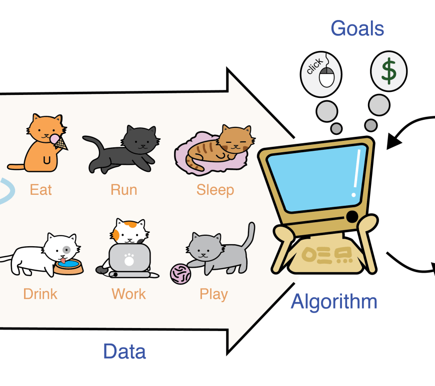 Figure 1: Machine learning algorithms take behavior data from the parts of our lives that we make available on the internet to give us personalized suggestions.