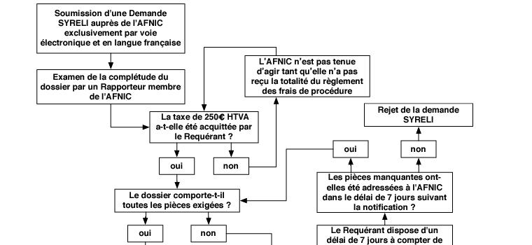 [SCHEMA] SYRELI, le Système de Résolution des Litiges relatifs aux .fr