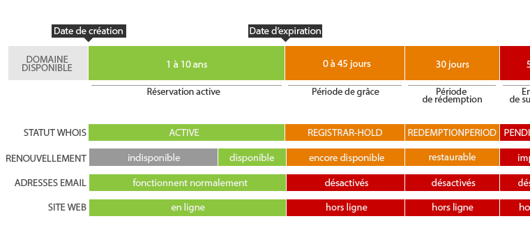 [SCHEMA] Cycle de vie d'un nom de domaine générique